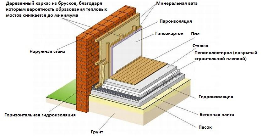 Утепление кирпичных стен при строительстве