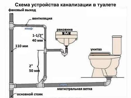 Как сделать ремонт ванной комнаты и туалета