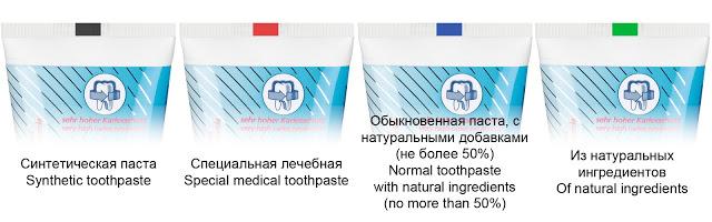 Факты о зубной пасте