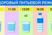 Сколько стаканов воды нужно пить в день: График для худеющих